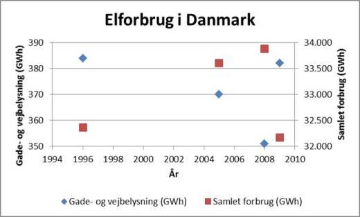 Elforbrug_1996-2009