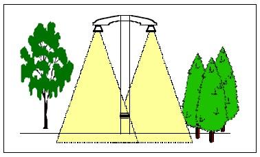 Principskitse for vejbelysning, der ikke skader træerne ifølge W.R. Cheney.