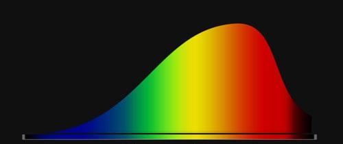 Glødepærens spektrum. Det ses, at pæren udsender meget lys i den røde og infrarøde del af spektret.